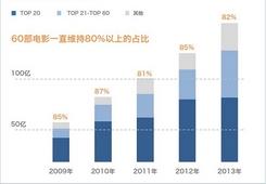 三大特性看明白中國電影市場